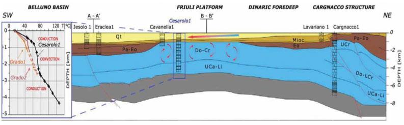 Figura 3. sezione geologica semplificata orientata NE - SW della bassa pianura Veneto - Friulana: sedimenti Plio-Quaternari (giallo), Neogene (senape) e marne Paleogeniche (marroni), calcari Mesozoici (ciano). Il posi- zionamento della sezione è indicato nella figura 2. Il riquadro a sinistra mostra l'andamento delle geoterme misurate nei pozzi Cesarolo - 1, Grado - 1 e Grado - 2. (Della Vedova et al. 2014)