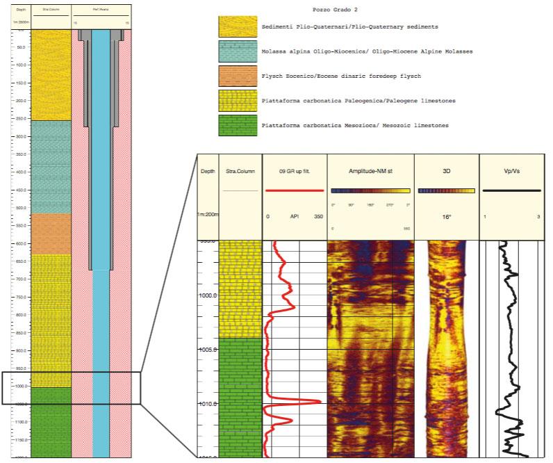 Fig. 4. Pozzo Grado 2: stratigrafia (F. Podda, modificata) e logs geofisici con dettaglio del passaggio Cretaceo-Terziario